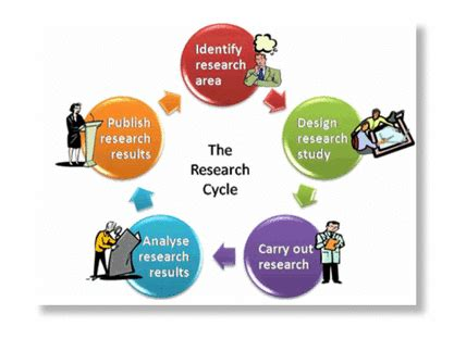 Write up a research design outline about 2-3 pages for